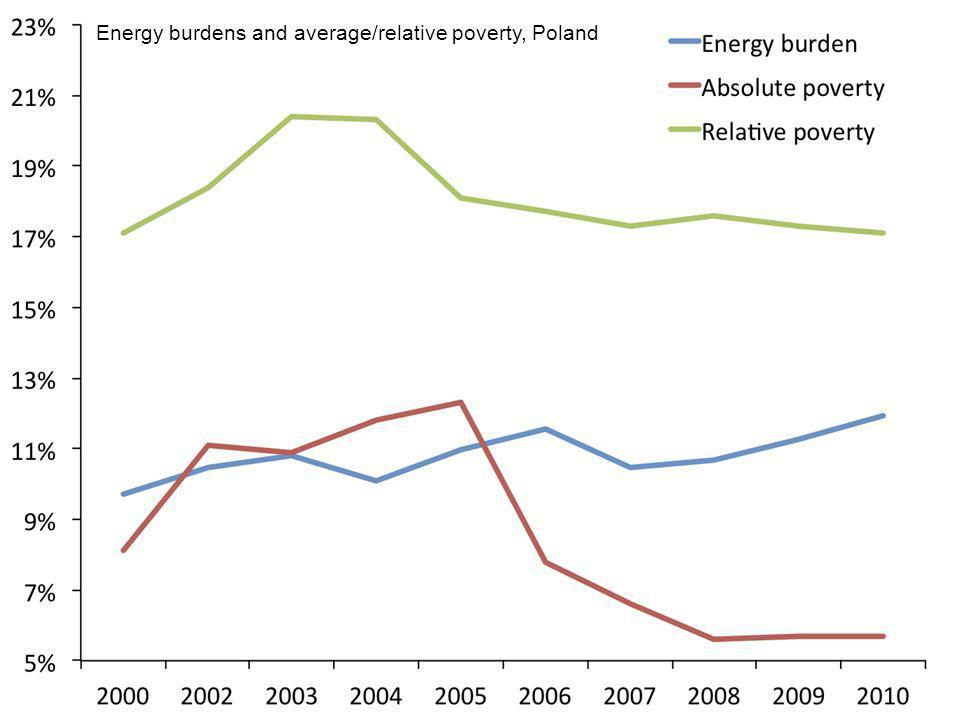 Energy burdens and average/relative poverty, Poland