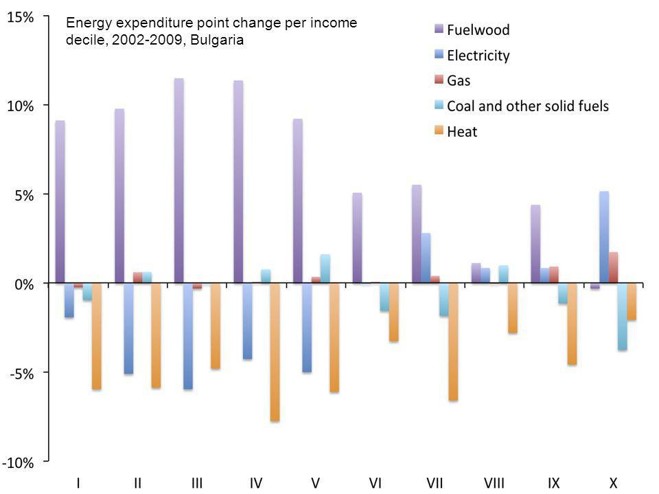 Energy expenditure point change per income decile, 2002-2009, Bulgaria