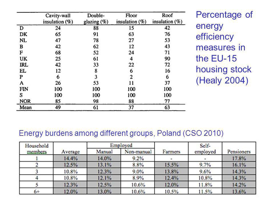 Percentage of energy efficiency measures in the EU-15 housing stock (Healy 2004)