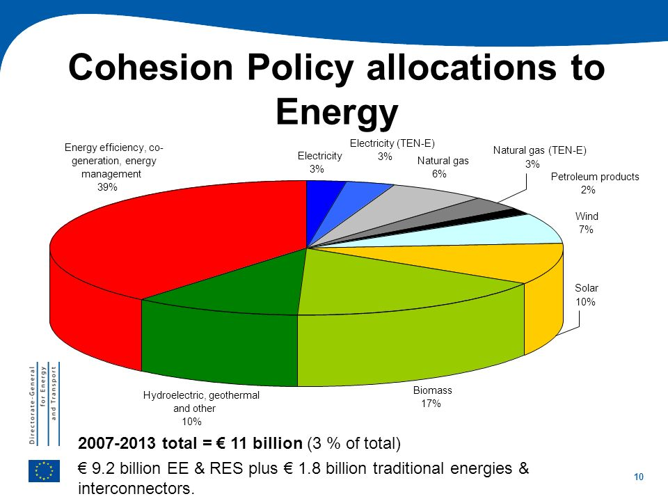 Cohesion Policy allocations to Energy
