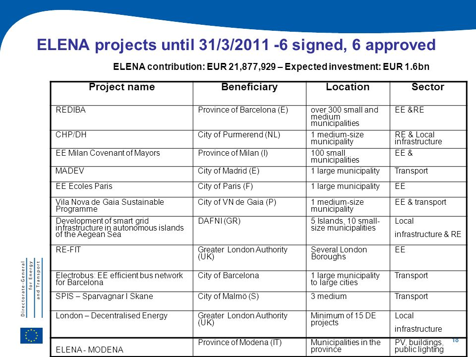 ELENA projects until 31/3/2011 -6 signed, 6 approved