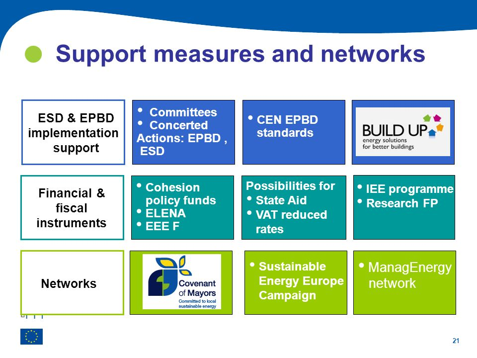 Support measures and networks