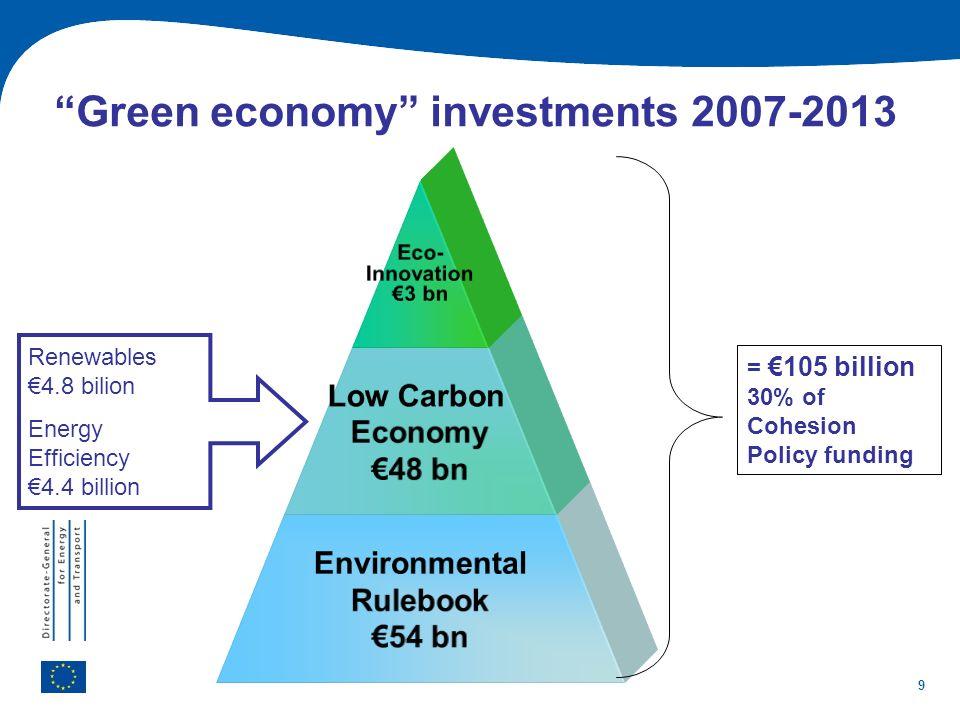 Green economy investments 2007-2013