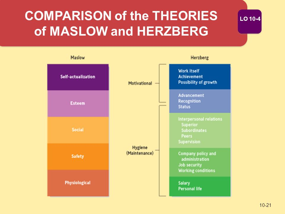 comparing maslow Basis for comparison maslow's need hierarchy theory herzberg's two-factor theory meaning: maslow's theory is a general theory on motivation which states that the urge to satisfy needs is.