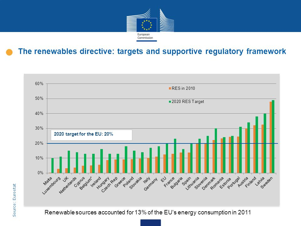 The renewables directive: targets and supportive regulatory framework