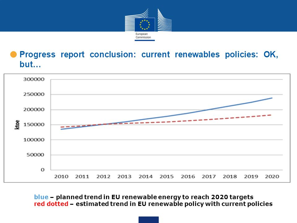 Progress report conclusion: current renewables policies: OK, but…