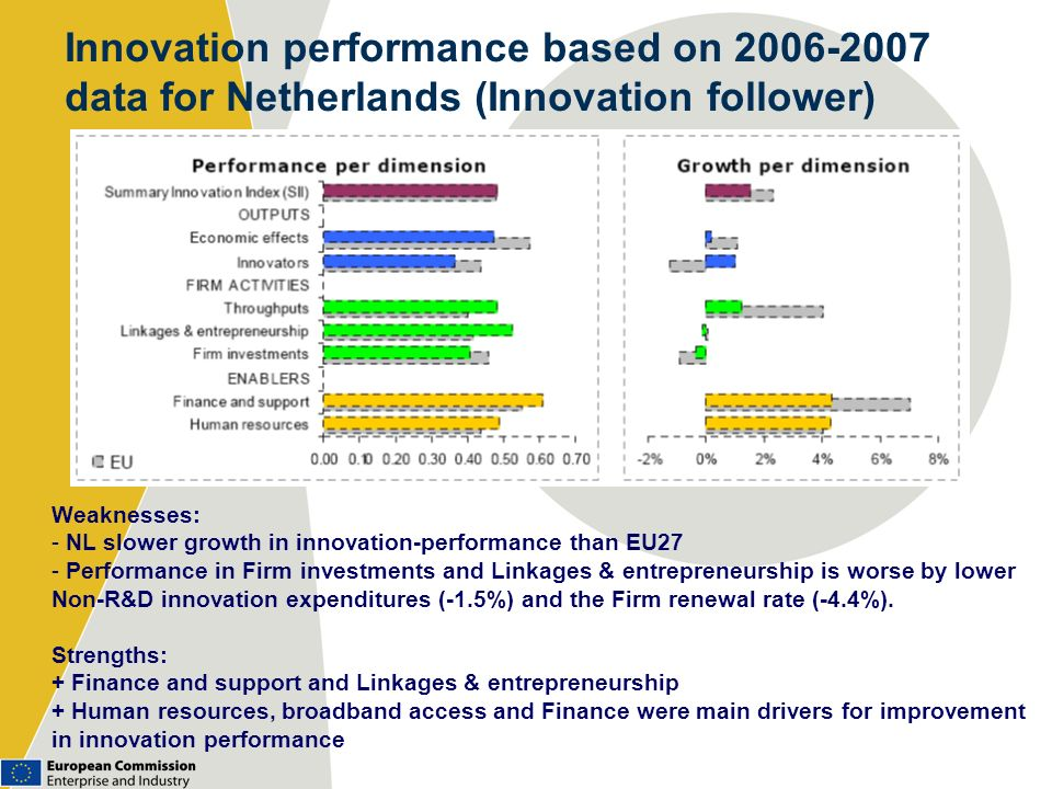 Innovation performance based on 2006-2007 data for Netherlands (Innovation follower)