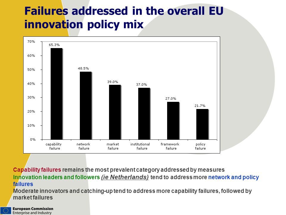 Failures addressed in the overall EU innovation policy mix