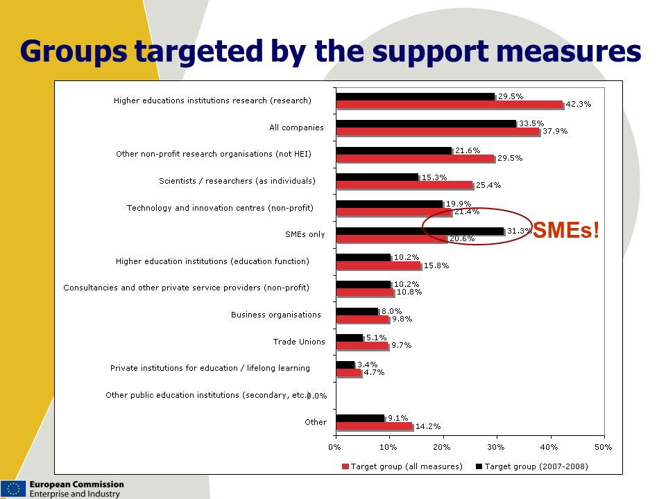 Groups targeted by the support measures
