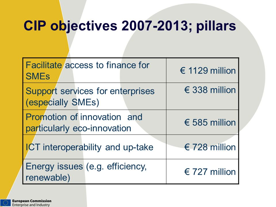 CIP objectives 2007-2013; pillars