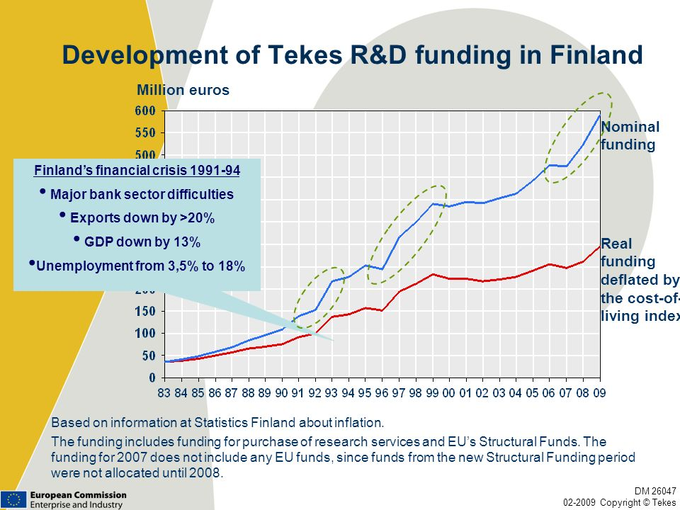 Development of Tekes R&D funding in Finland