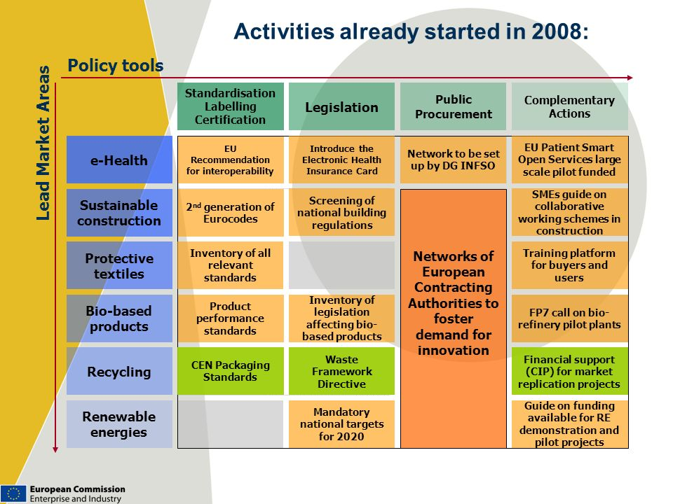 Activities already started in 2008: