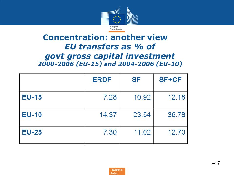 Concentration: another view EU transfers as % of govt gross capital investment 2000-2006 (EU-15) and 2004-2006 (EU-10)