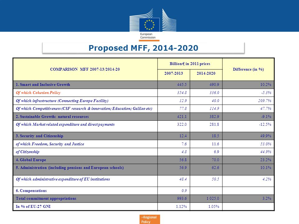 Proposed MFF, 2014-2020 COMPARISON MFF 2007-13/2014-20