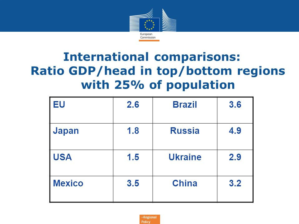 International comparisons: Ratio GDP/head in top/bottom regions with 25% of population