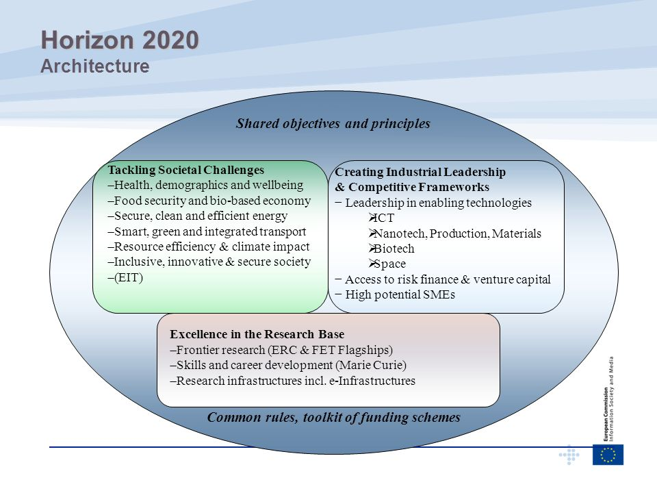 Horizon 2020 Architecture Shared objectives and principles