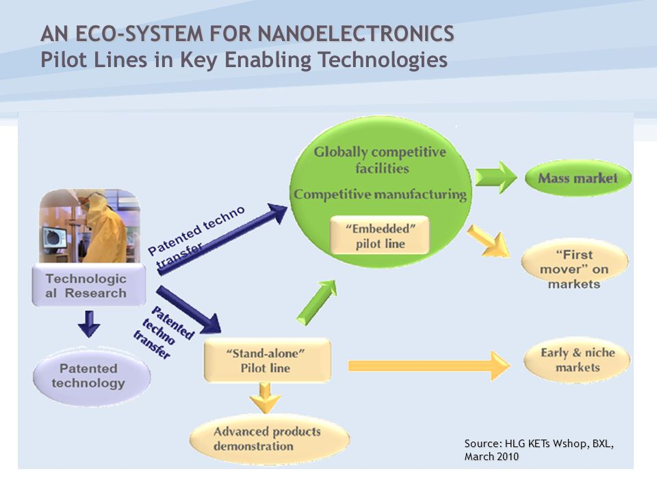 AN ECO-SYSTEM FOR NANOELECTRONICS Pilot Lines in Key Enabling Technologies