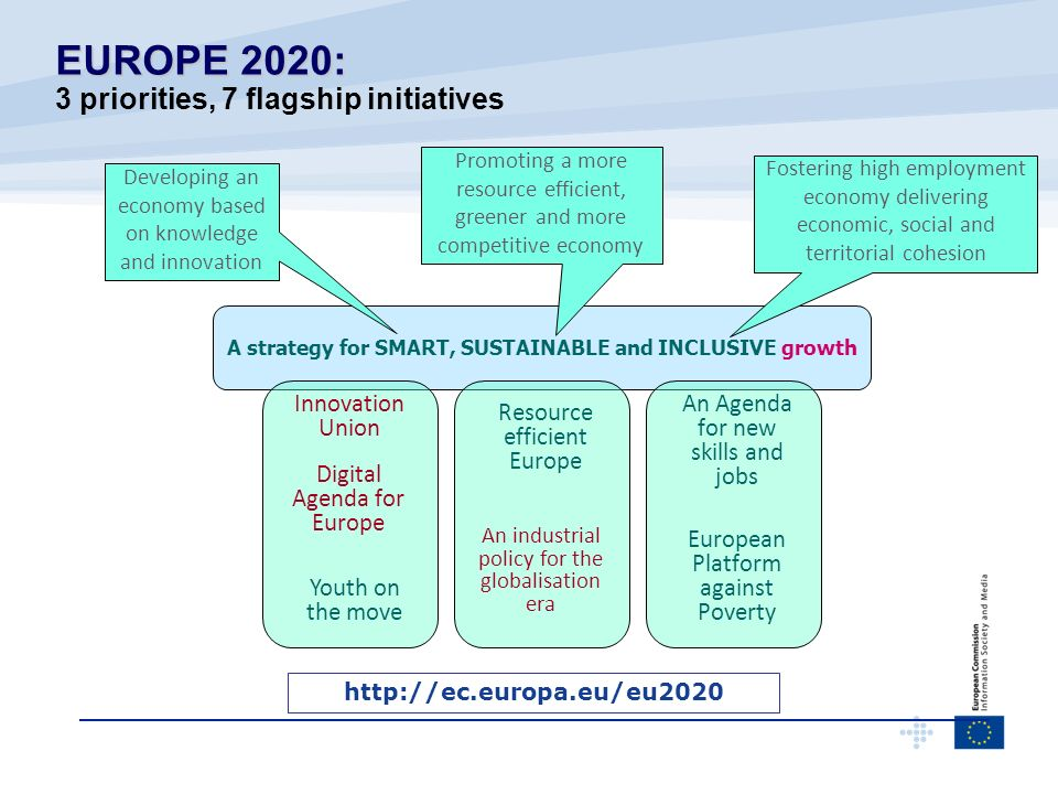 EUROPE 2020: 3 priorities, 7 flagship initiatives Innovation Union
