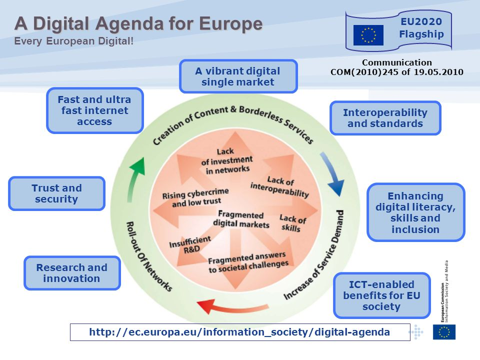 A Digital Agenda for Europe Every European Digital!