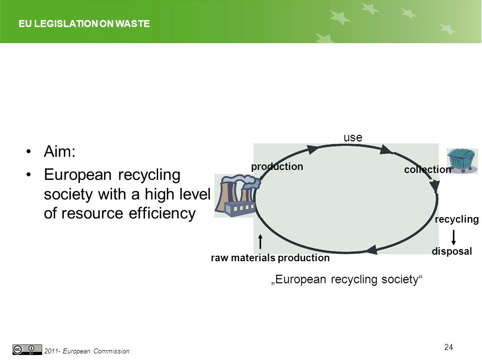 European recycling society with a high level of resource efficiency