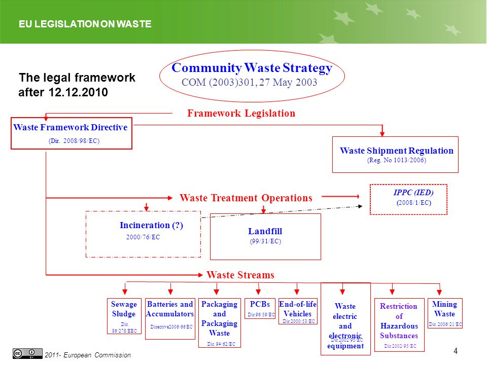 Community Waste Strategy