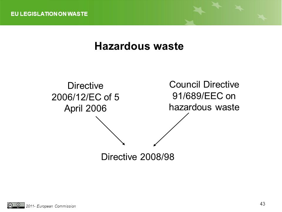 Hazardous waste Council Directive 91/689/EEC on hazardous waste