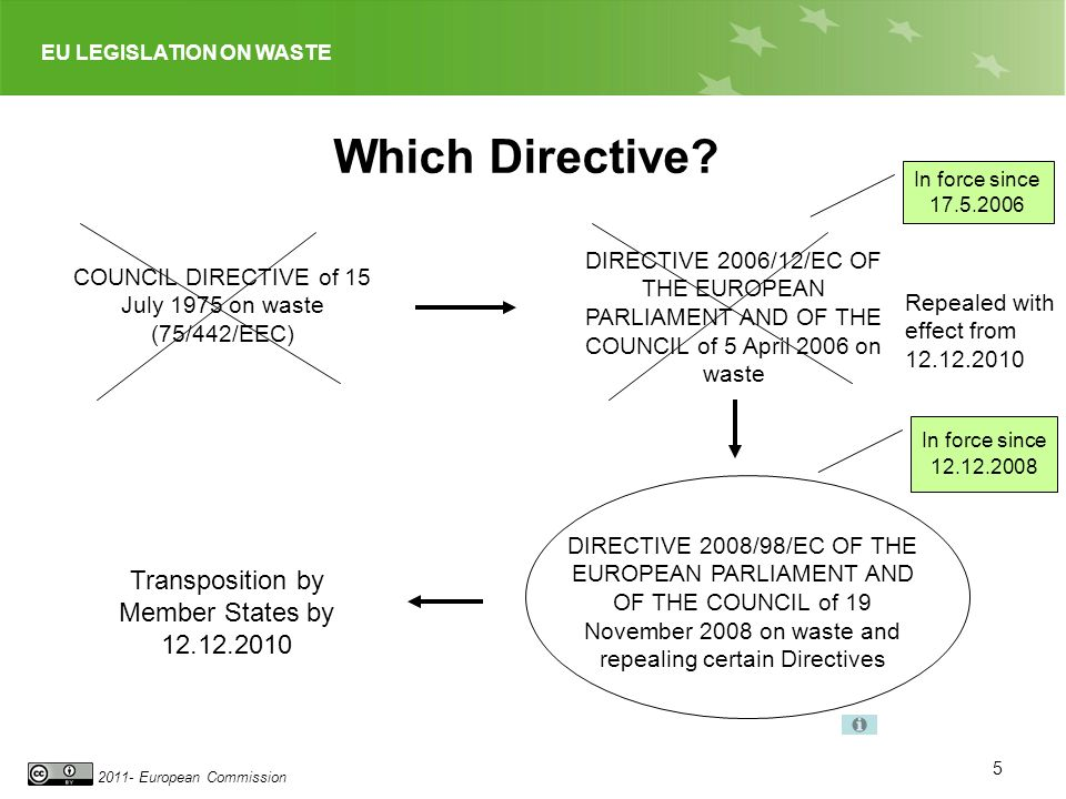 Which Directive Transposition by Member States by 12.12.2010