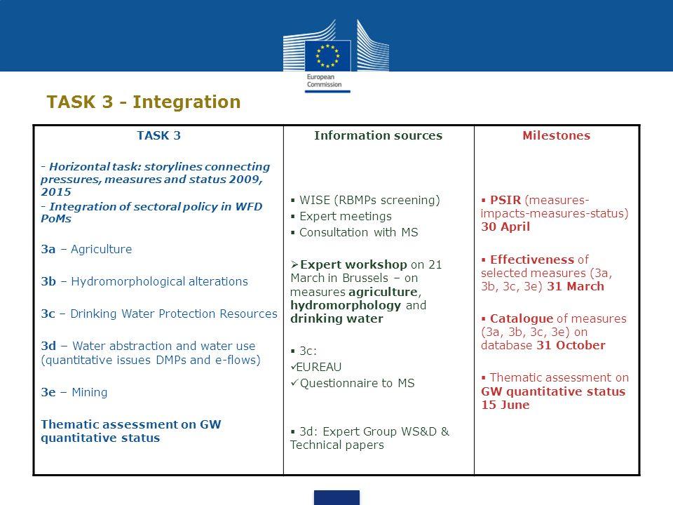 TASK 3 - Integration TASK 3 3a – Agriculture
