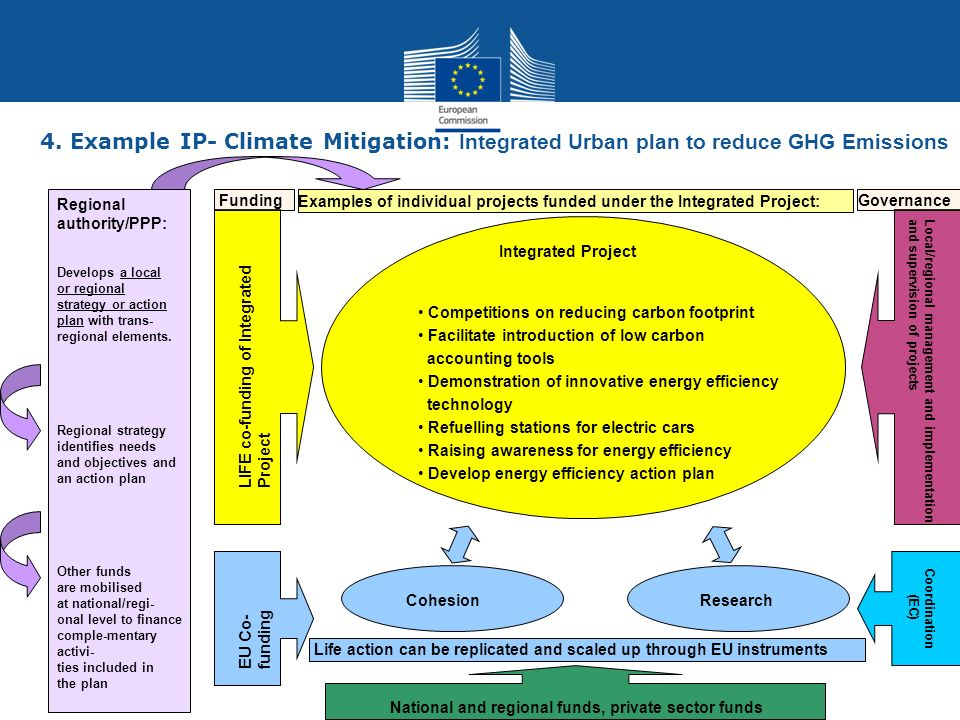 4. Example IP- Climate Mitigation: Integrated Urban plan to reduce GHG Emissions
