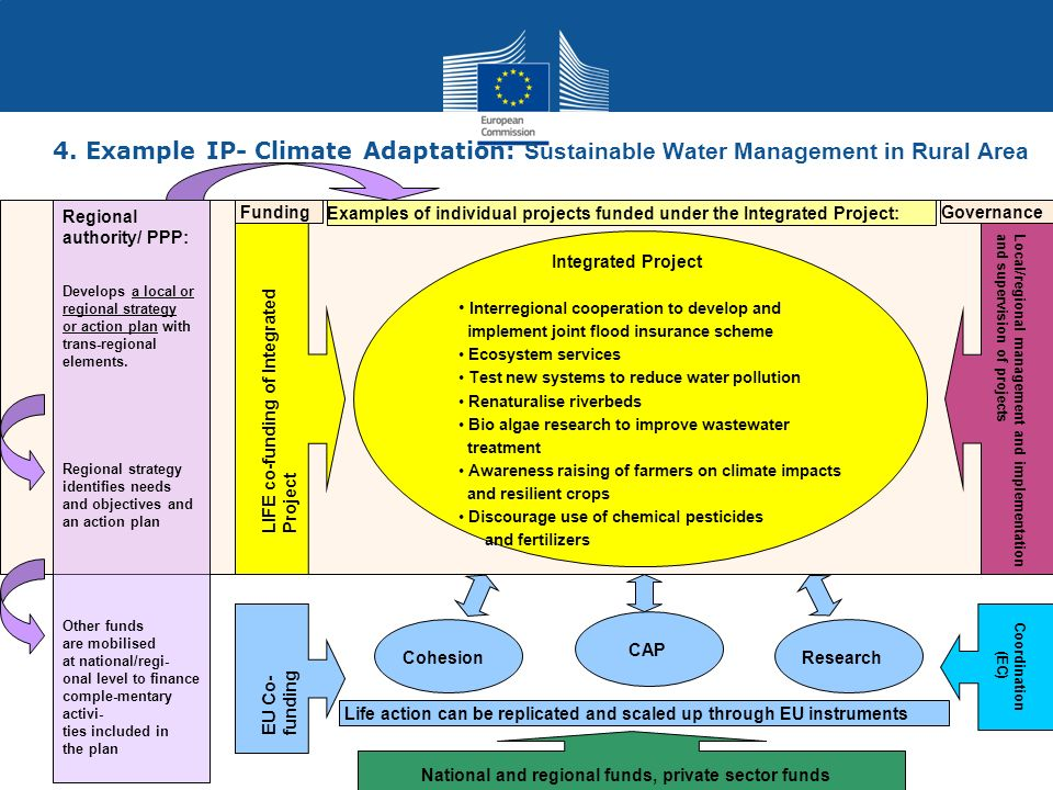 4. Example IP- Climate Adaptation: Sustainable Water Management in Rural Area