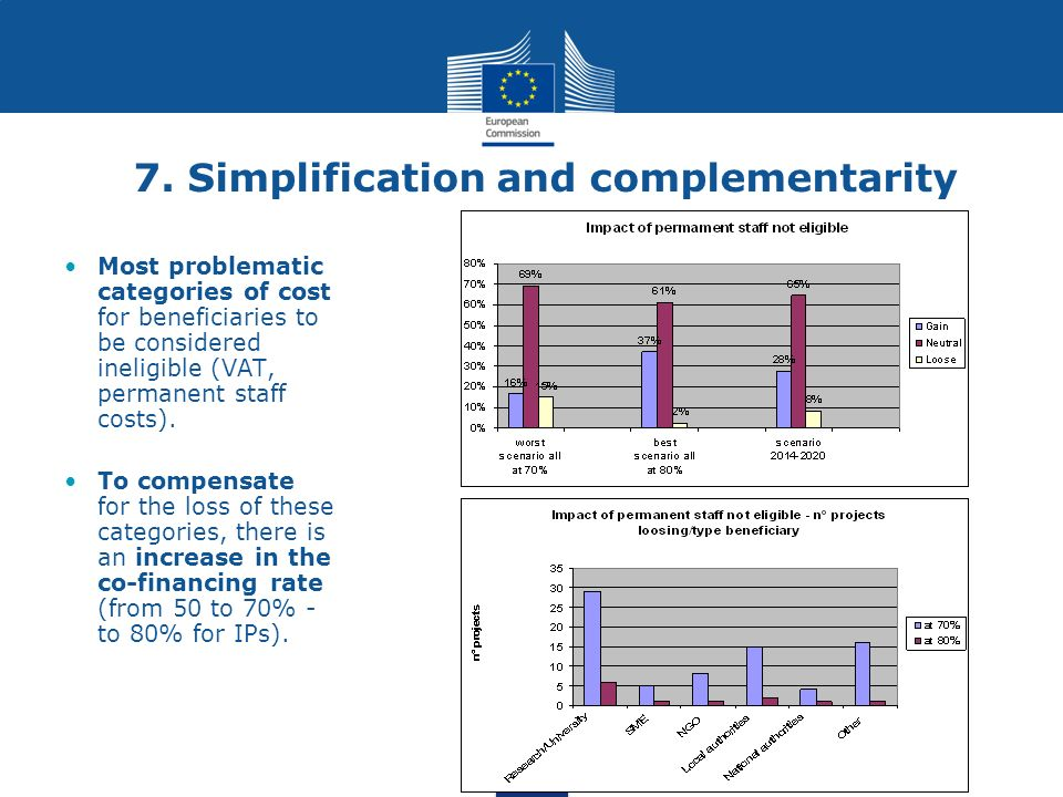 7. Simplification and complementarity