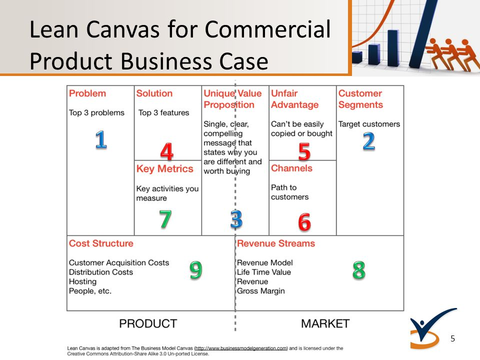 lean canvas powerpoint template 2 The business model canvas is a strategic management and entrepreneurial tool it allows you to describe, design, challenge, invent our canvases have been used by over 5 million people worldwide to add clarity to their business discussions and decisions.
