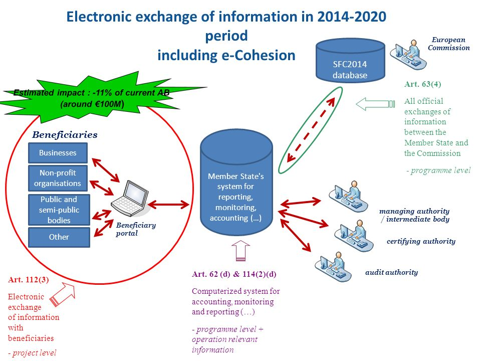 Electronic exchange of information in 2014-2020 period including e-Cohesion