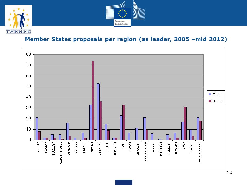 Member States proposals per region (as leader, 2005 –mid 2012)