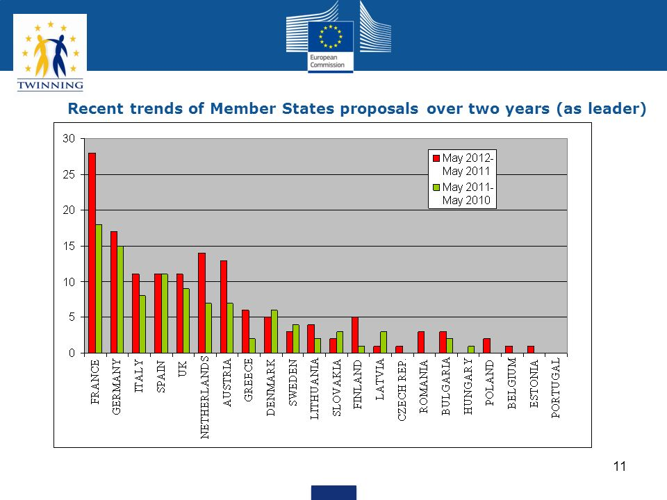 Recent trends of Member States proposals over two years (as leader)