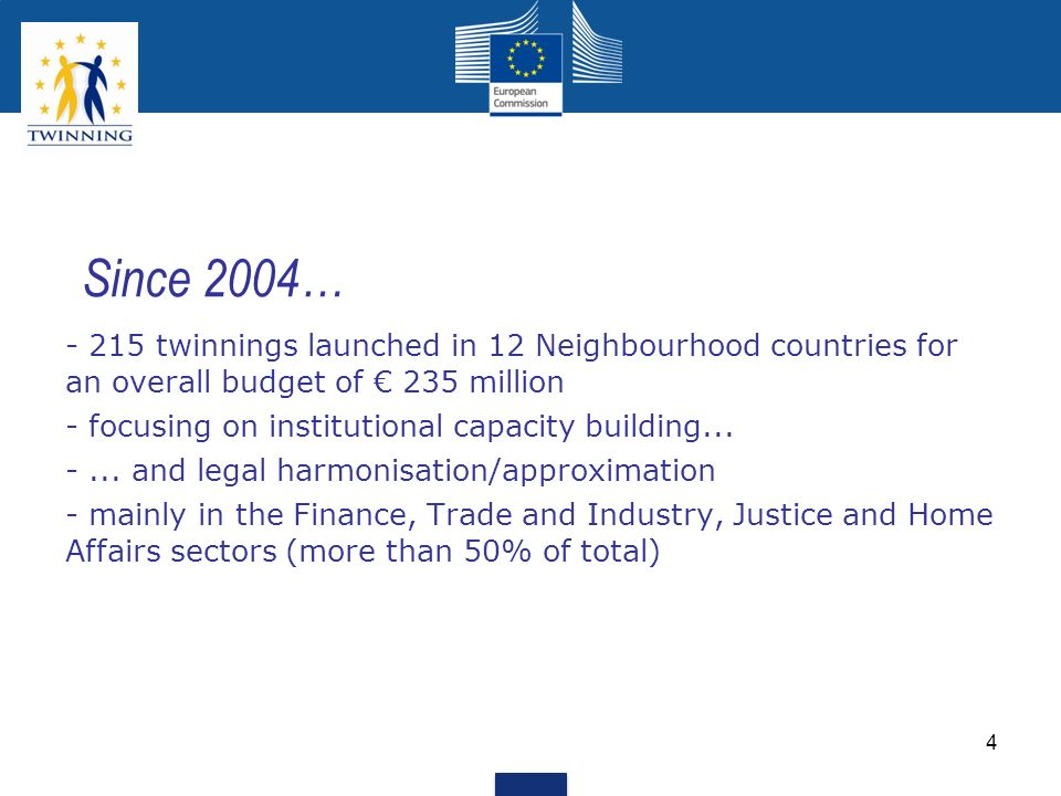 Since 2004… - 215 twinnings launched in 12 Neighbourhood countries for an overall budget of € 235 million.