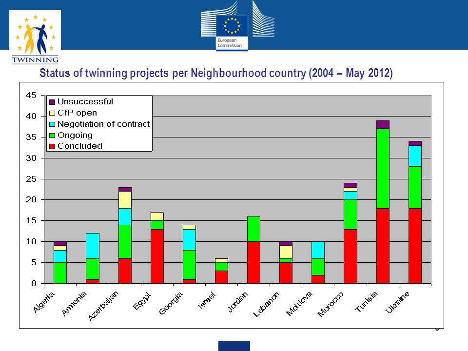 Status of twinning projects per Neighbourhood country (2004 – May 2012)