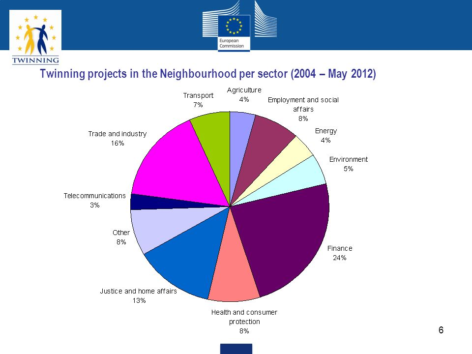Twinning projects in the Neighbourhood per sector (2004 – May 2012)