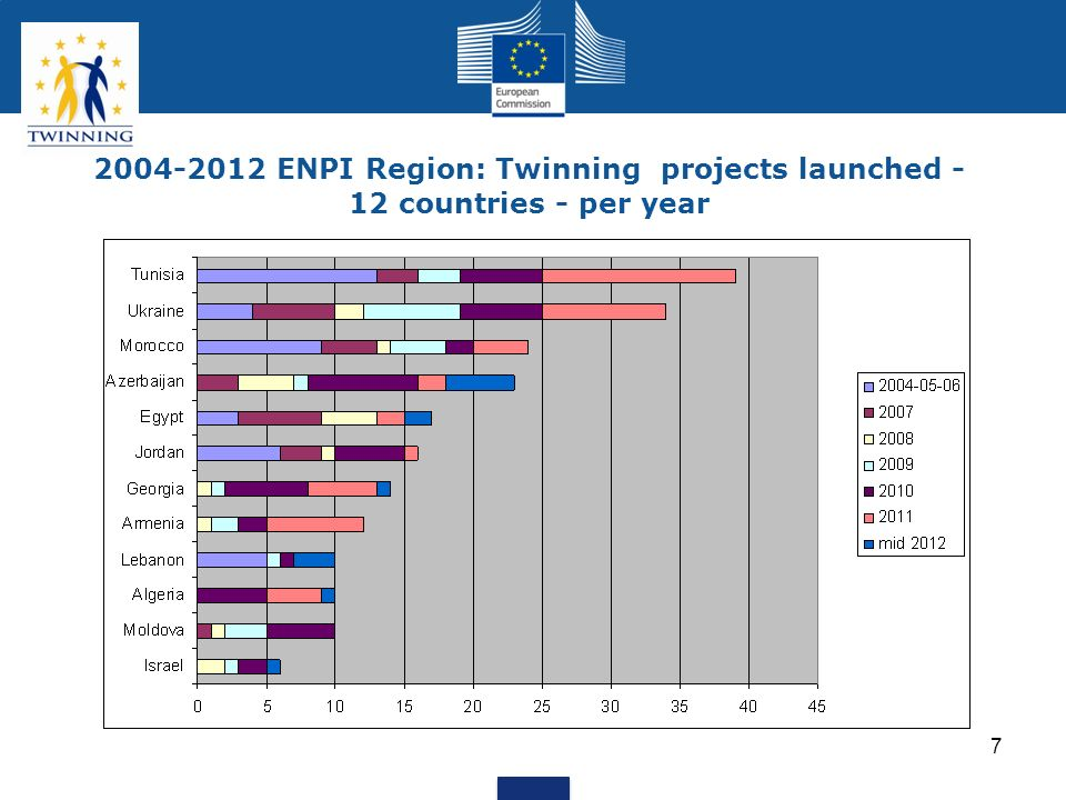 2004-2012 ENPI Region: Twinning projects launched - 12 countries - per year