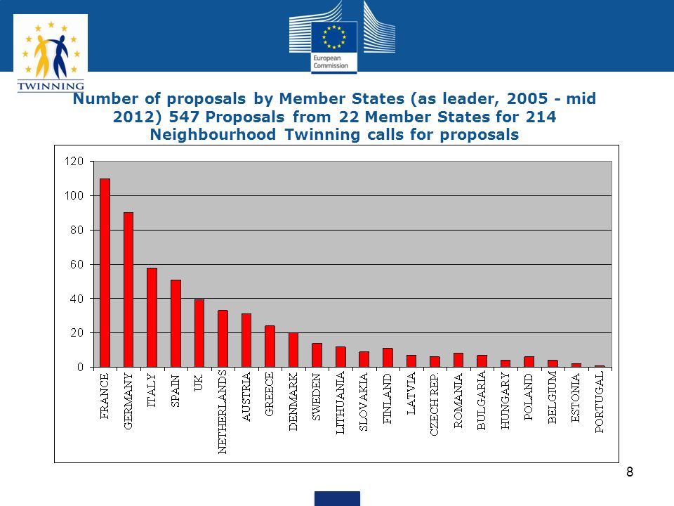 Number of proposals by Member States (as leader, 2005 - mid 2012) 547 Proposals from 22 Member States for 214 Neighbourhood Twinning calls for proposals