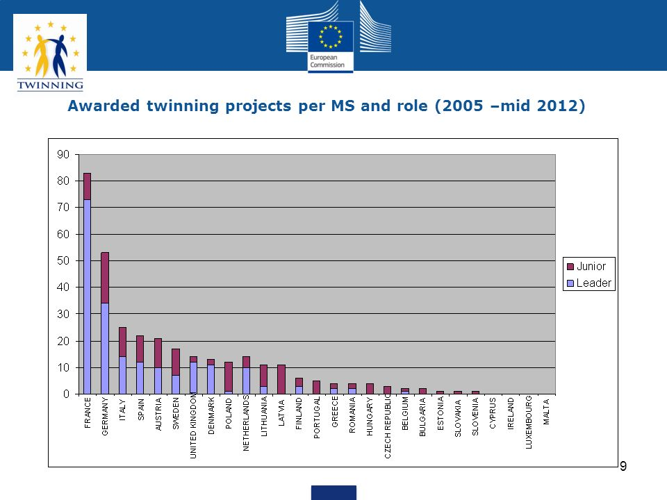 Awarded twinning projects per MS and role (2005 –mid 2012)