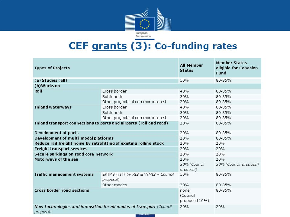 CEF grants (3): Co-funding rates