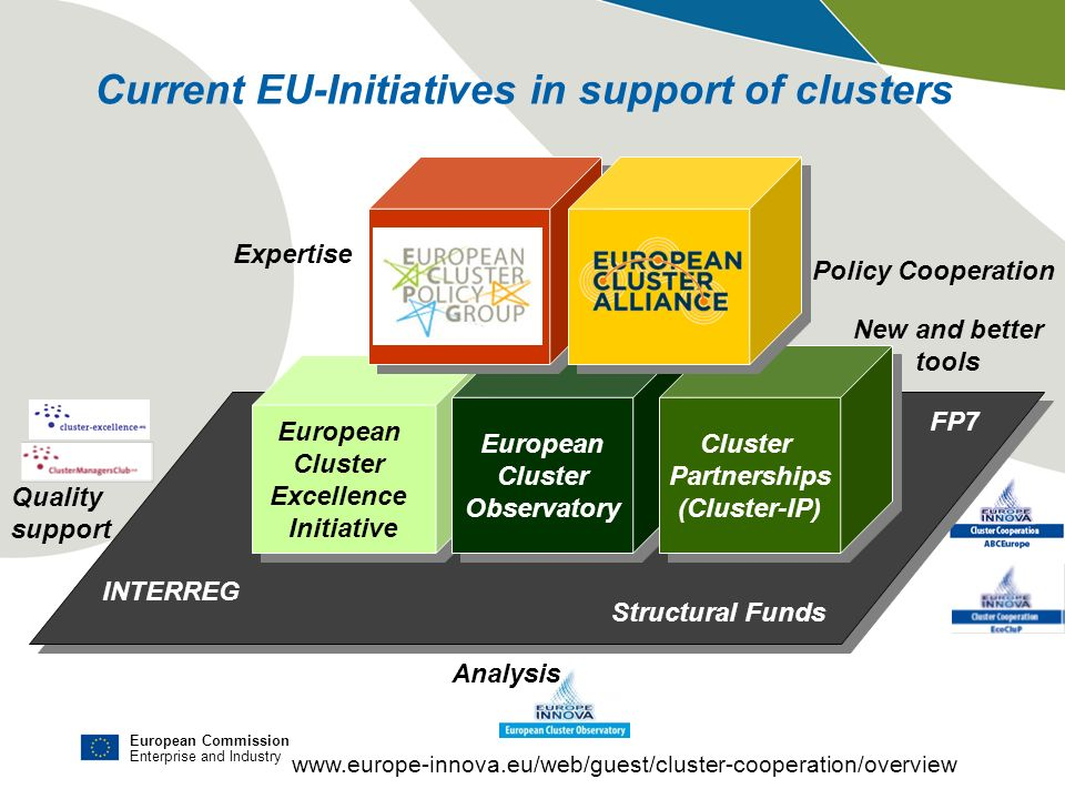 Current EU-Initiatives in support of clusters
