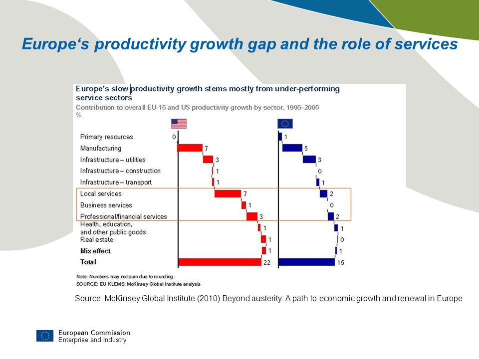 Europe's productivity growth gap and the role of services