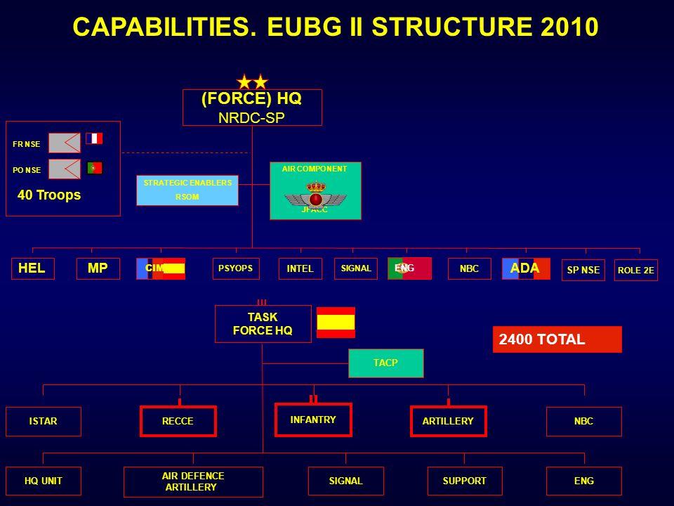 CAPABILITIES. EUBG II STRUCTURE 2010