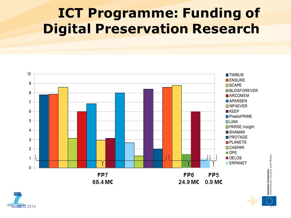 ICT Programme: Funding of Digital Preservation Research