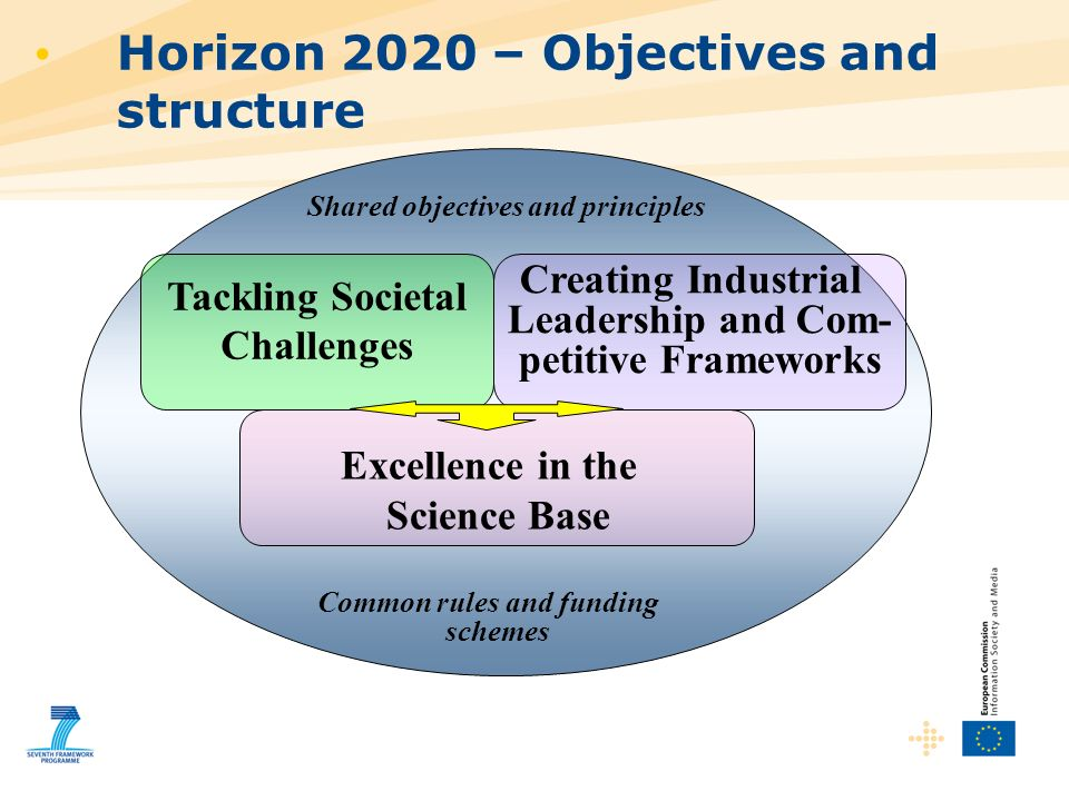 Horizon 2020 – Objectives and structure