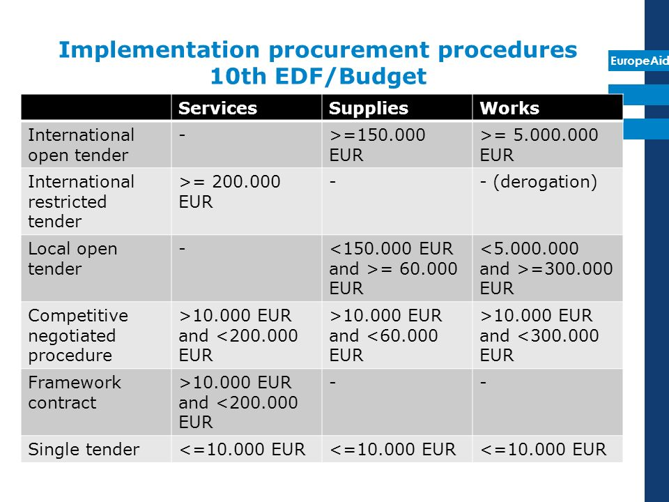 Implementation procurement procedures 10th EDF/Budget