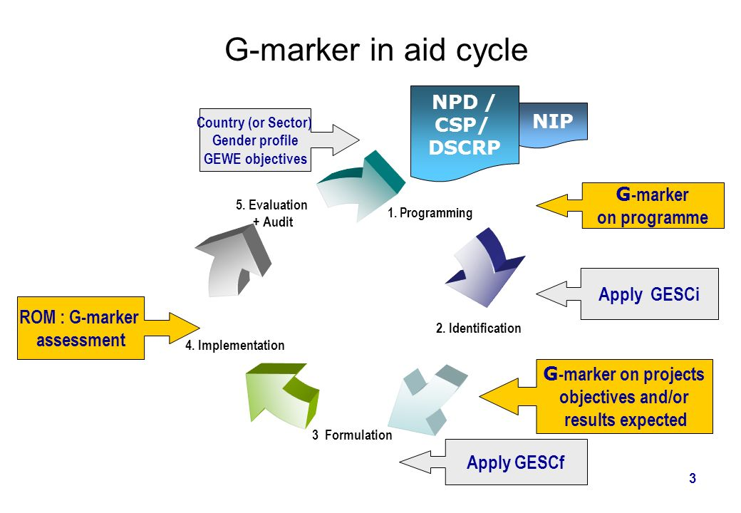 G-marker in aid cycle NPD / CSP/ NIP DSCRP G-marker on programme