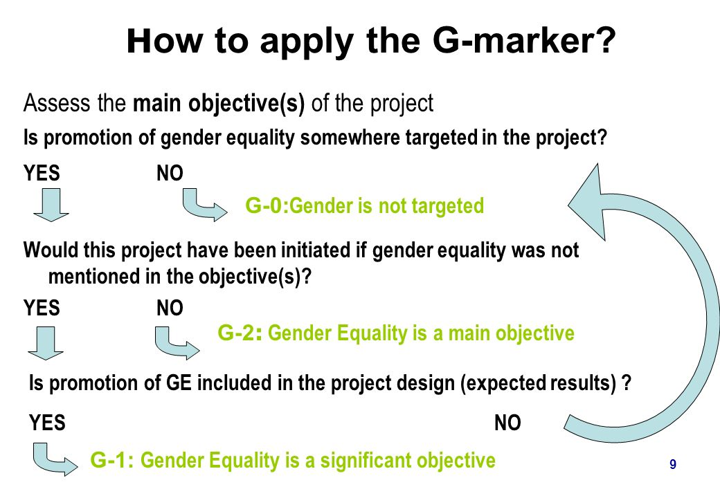 How to apply the G-marker